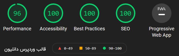 نتایج بررسی قالب وردپرس دانلودی دانلیون در گوگل لایت هاوس
